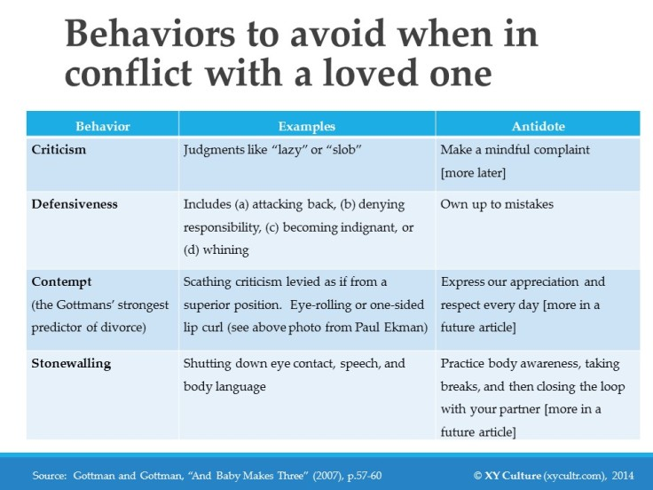 Behaviors to avoid when in conflict with a loved one