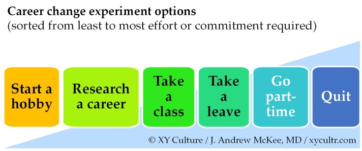 Test New Career Change Hobby Path Framework McKee XY Culture