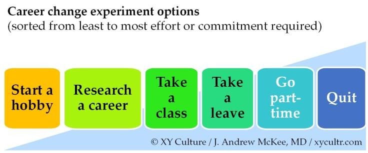 Test New Career Change Hobby Path Framework McKee XY Culture